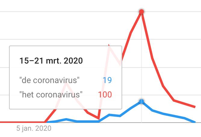 de of het coronavirus